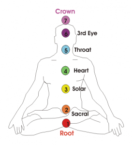 Chakras_Demostration